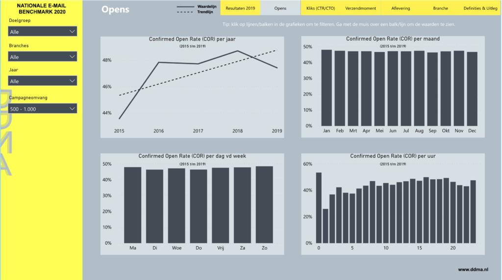 NL benchmark emailmarketing 2015-2019