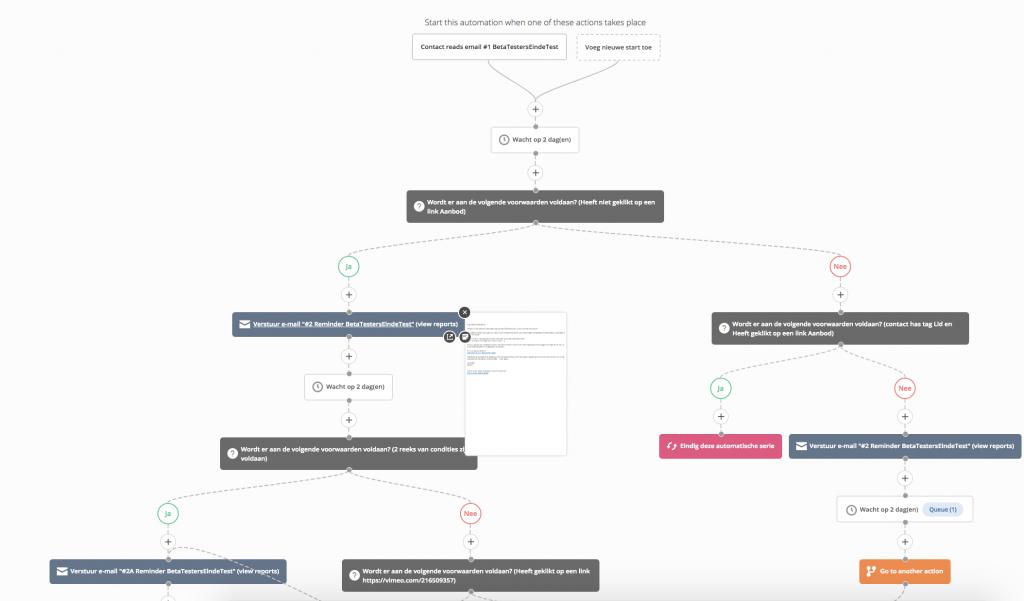 Active Campaign automation overzicht