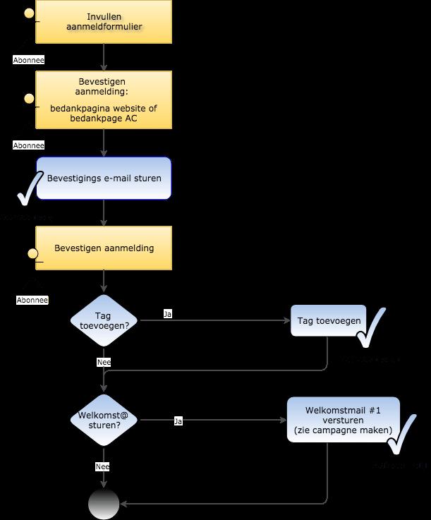 processchema-eenvoudig