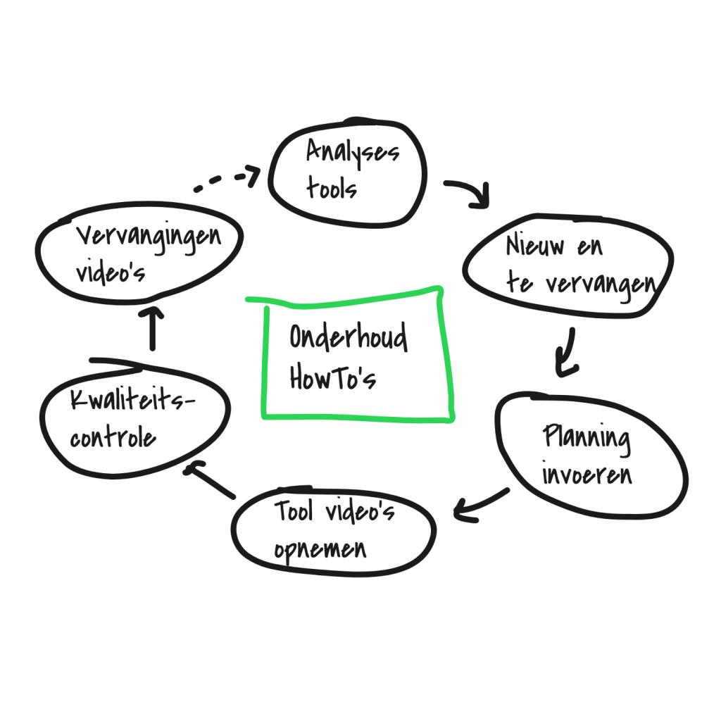 systemen-processen-implementeren