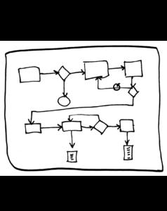 structuur en processen